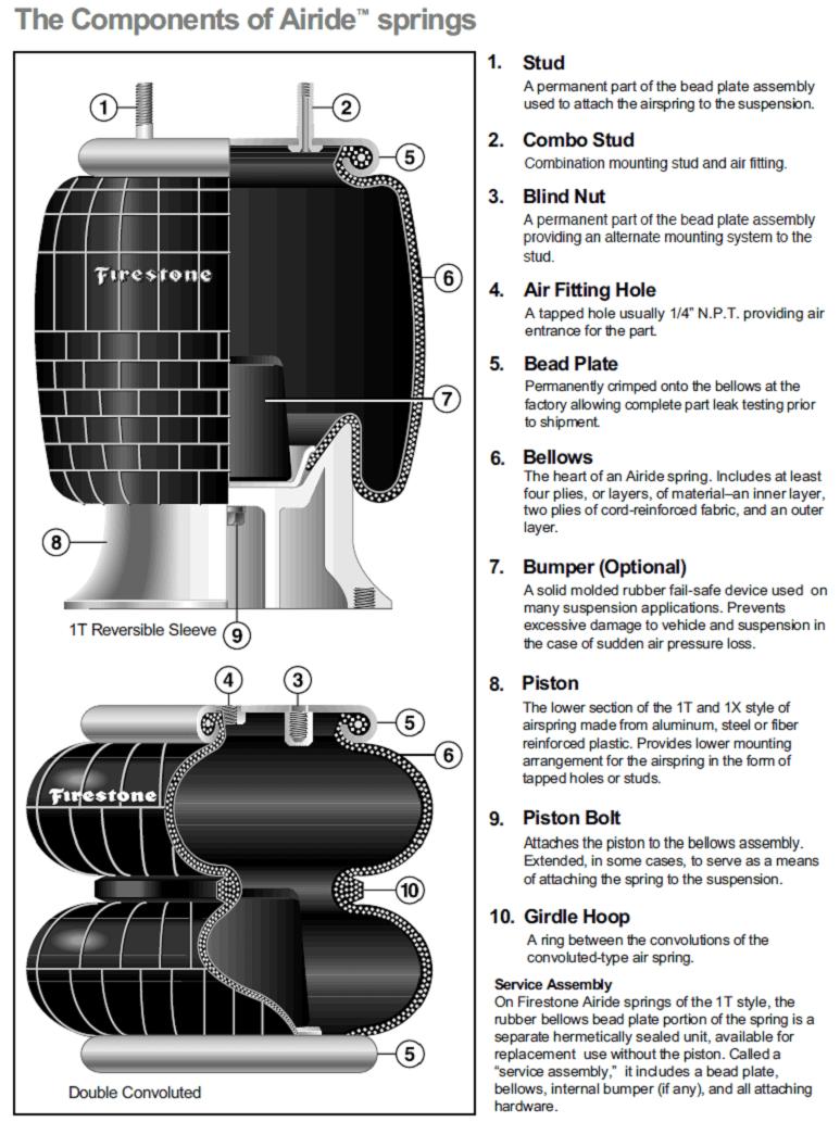 Firestone Air Bag Diagram | Wiring Diagram on